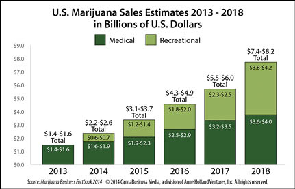 U.S. Marijuana Sales Estimates 2013-2018 (Source: Marijuana Business Factbook  2014, CannaBusiness Media)