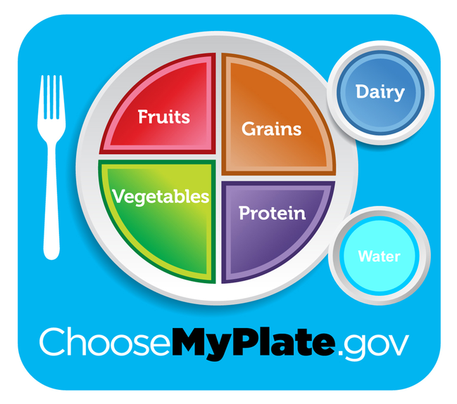 The University of California's Nutrition Policy Institute has proposed that MyPlate include an icon for water. Image: UC Division of Agriculture and Natural Resources