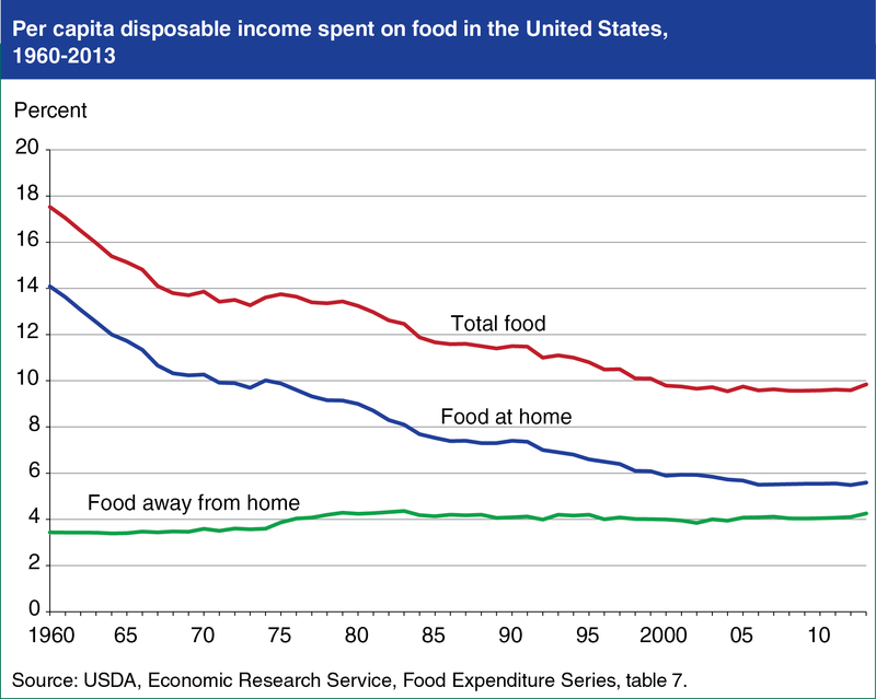 Per capita disposable income spent on food in the U.S., 1960-2013. Image: USDA Economic Research Service