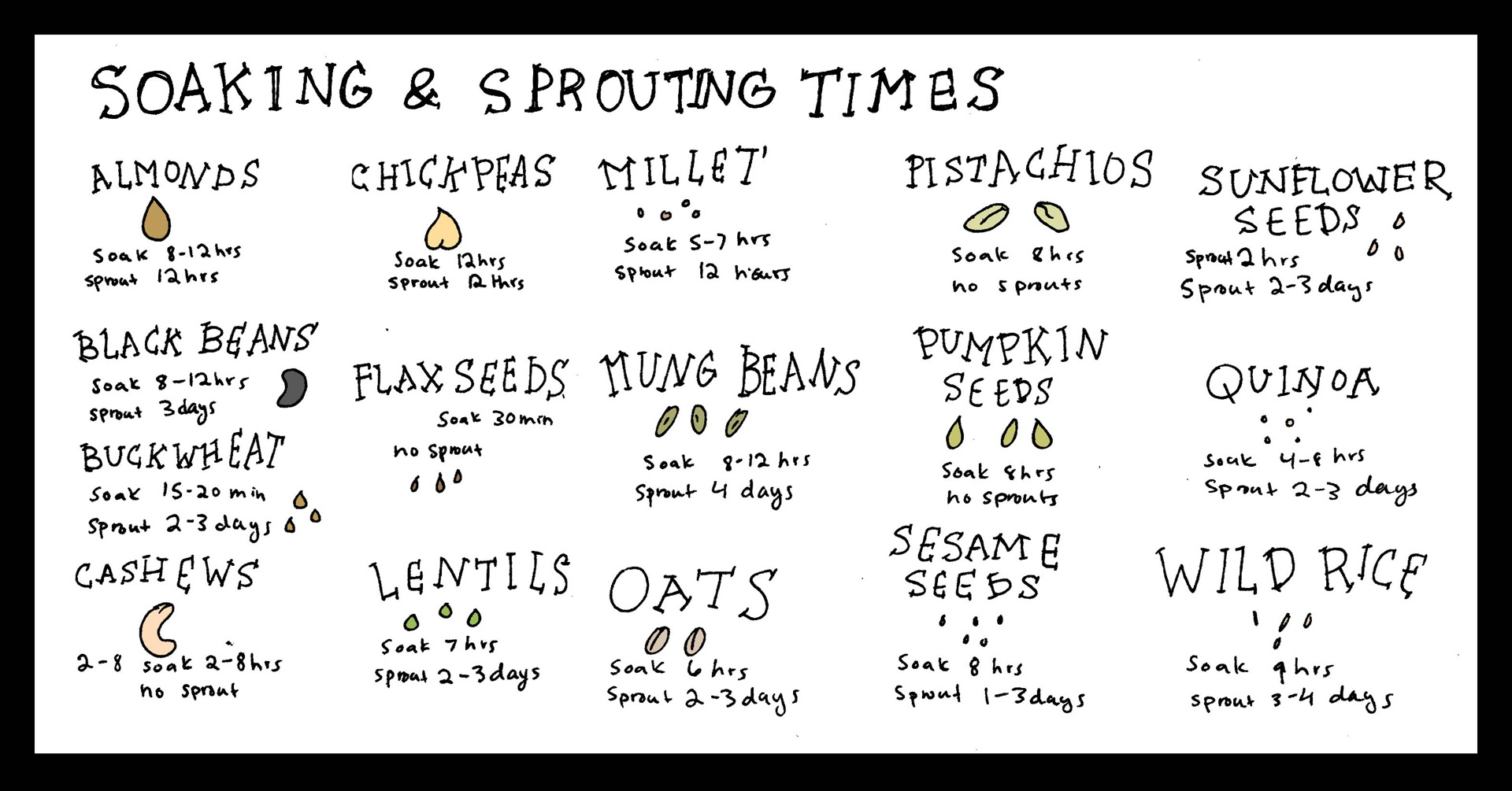 Soaking & Sprouting Times