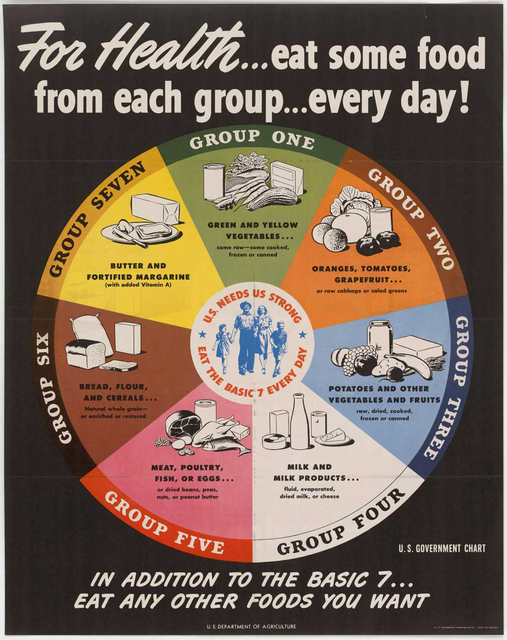 The Basic 7: In 1943, the USDA introduced this food guide. Released during World War II, it was aimed at helping to maintain nutrition standards amid wartime food shortages. Notice butter's place of visual prominence.