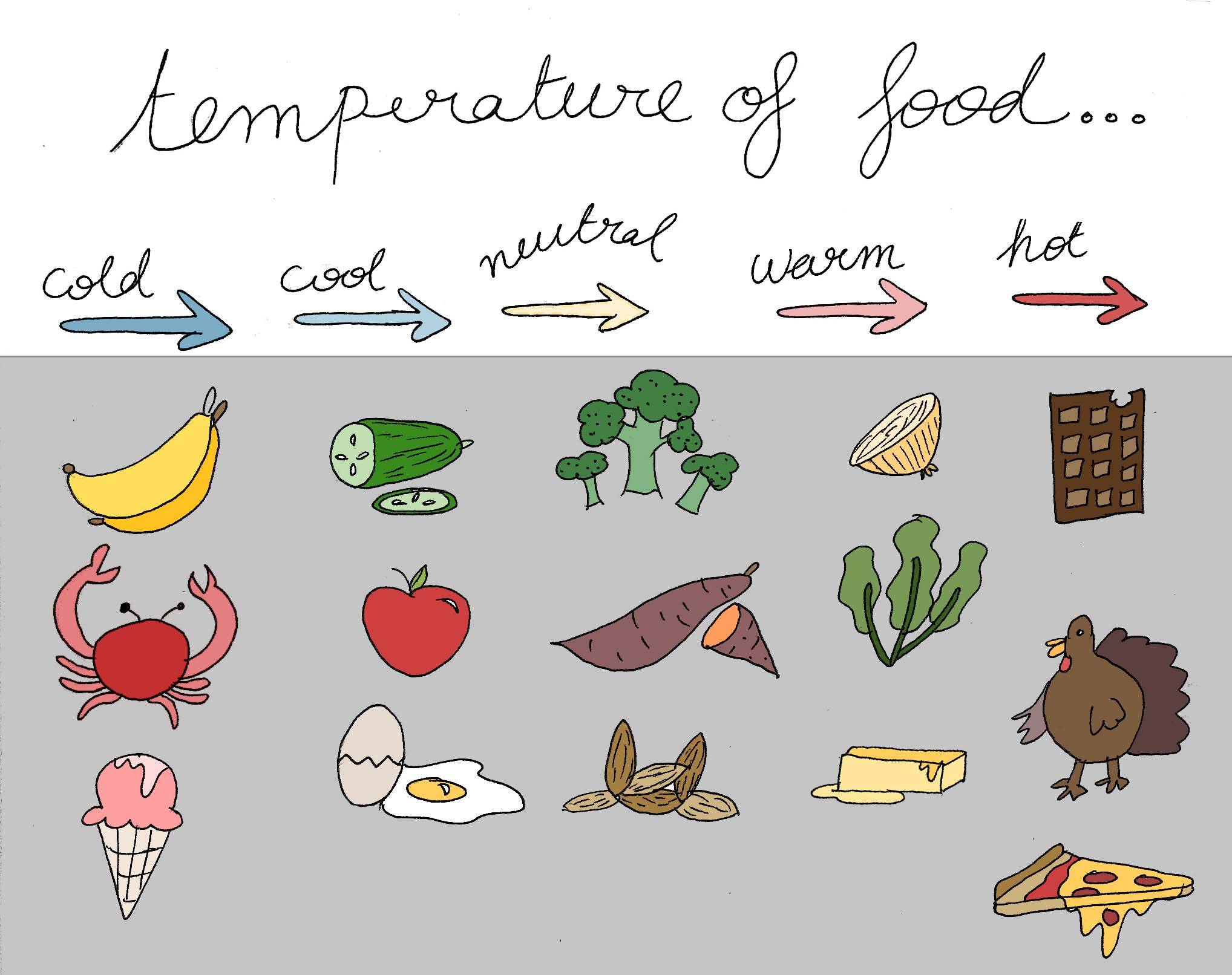 Spectrum of food temperatures