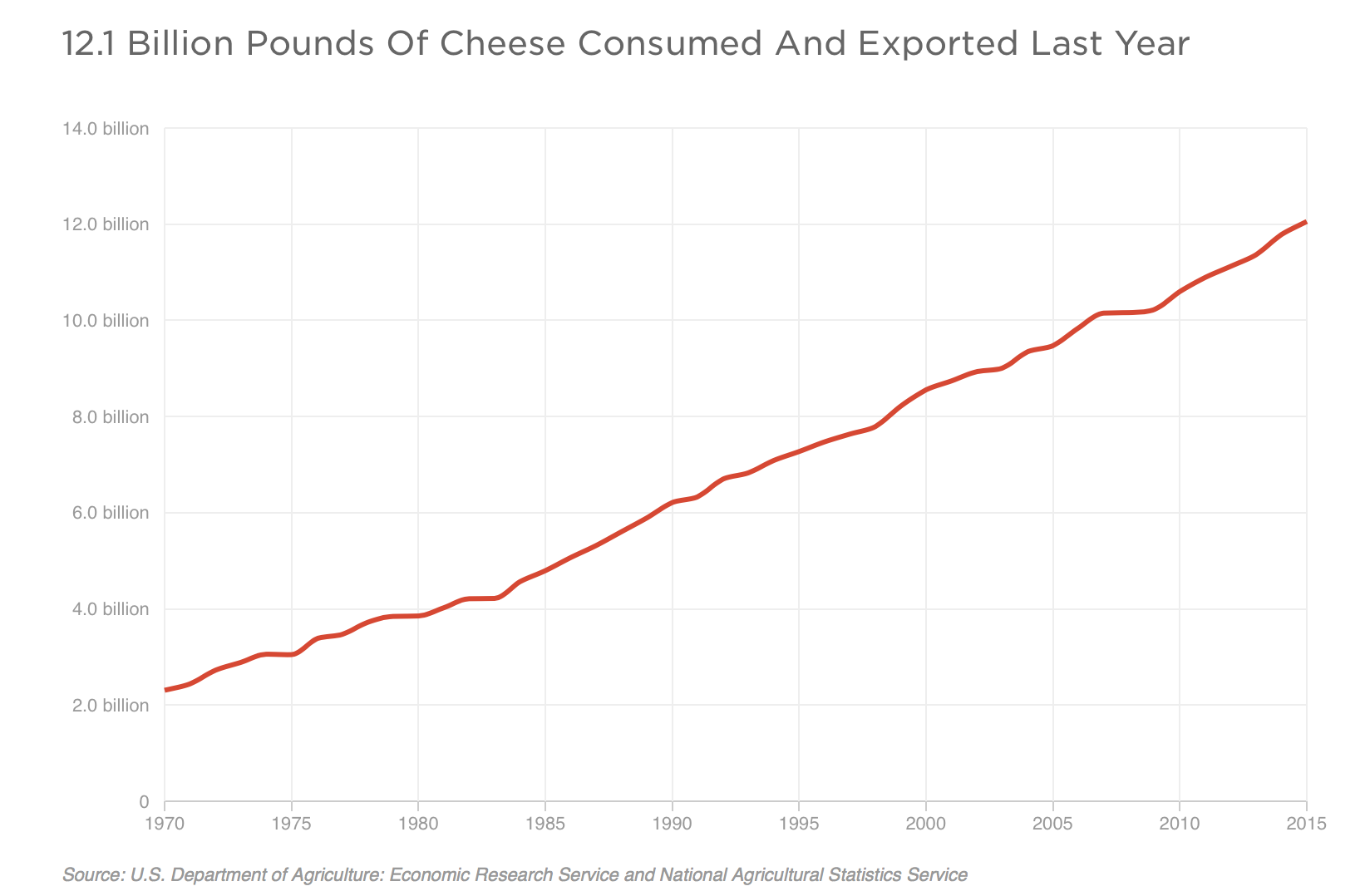 12.1 Billion Pounds Of Cheese Consumed And Exported Last Year