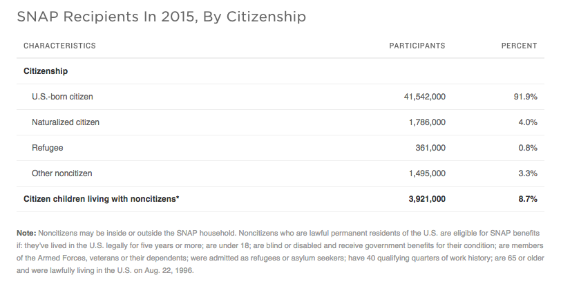 SNAP Recipients In 2015, By Citizenship