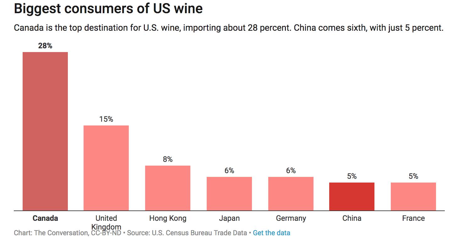 Biggest consumers of US Wine