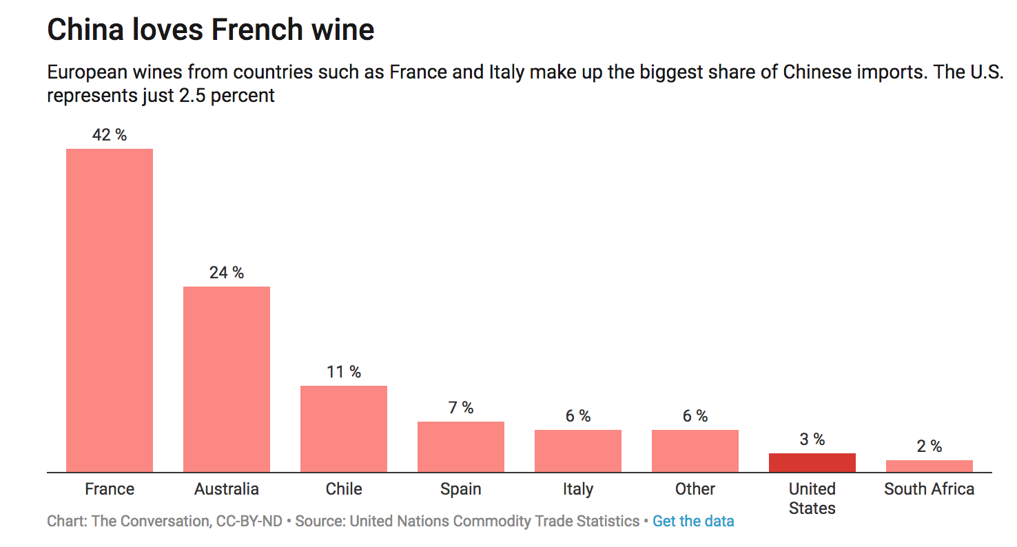 China Loves French Wine