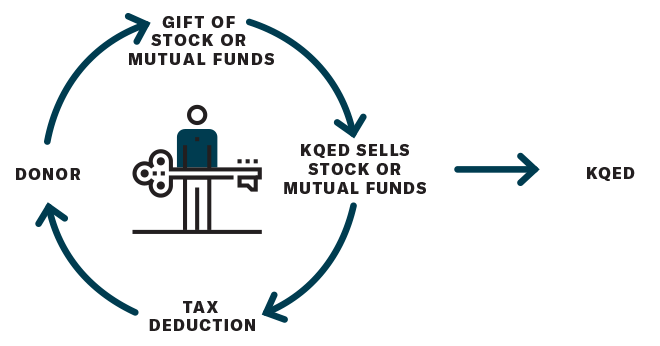 Illustration of Cycle of Gifts of Stock to KQED