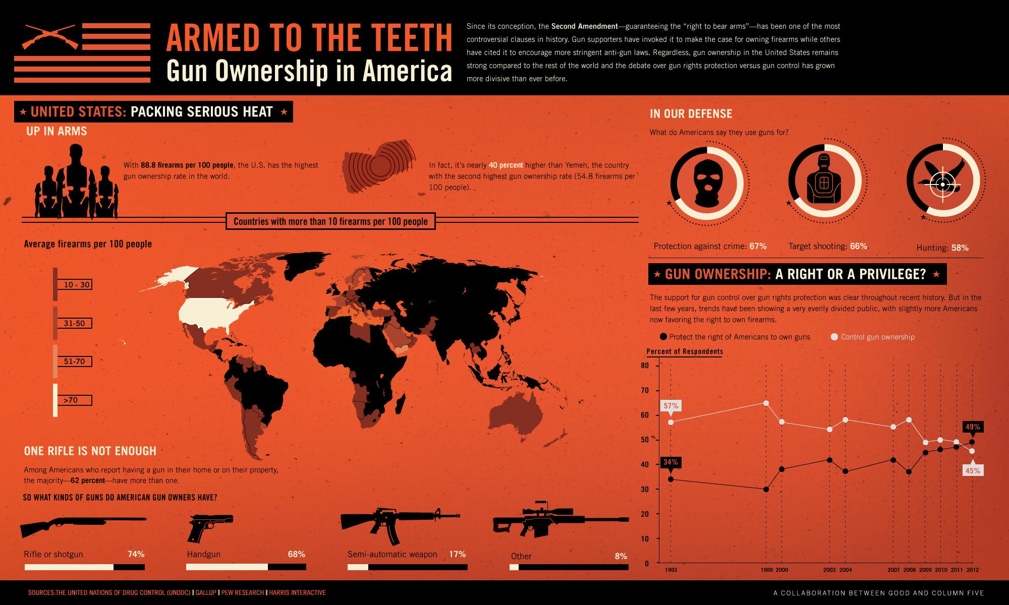 Essay on Gun Control in America