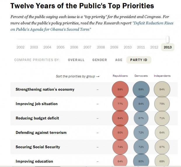 Pew_publicpriorities
