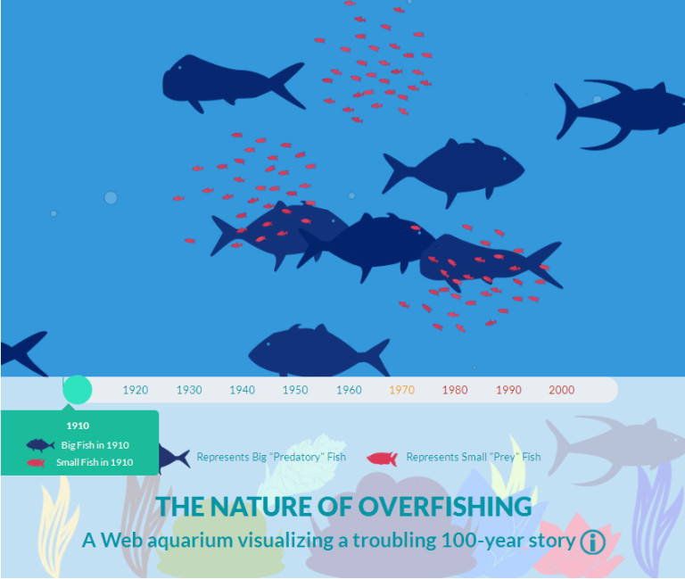 What a Century of Overfishing Looks Like [Interactive]