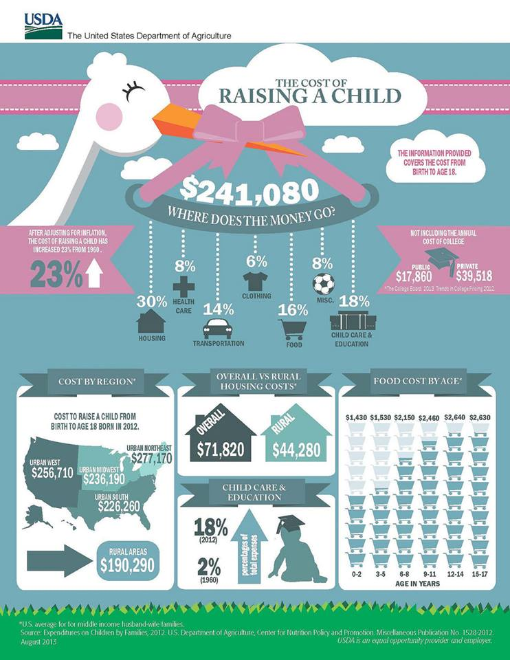 How Much Does It Really Cost to Raise A Kid? | KQED