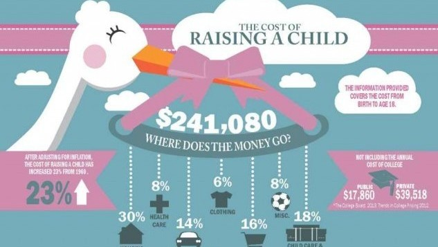 how much does it cost to raise a child essay