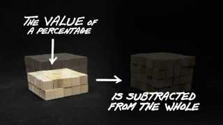 Shopping Math: Percentages and Discounts Explained in Three Animated Videos