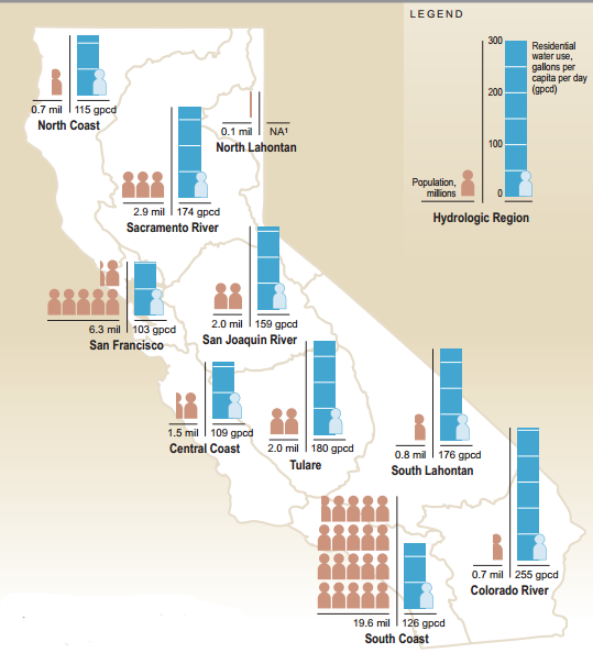 What is the national average water usage per person?