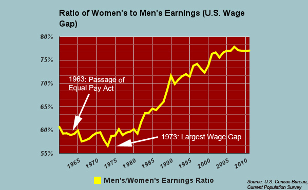 MAP Its Equal Pay Day How Big Is The Gender Wage Gap Where You - Us wage gap map