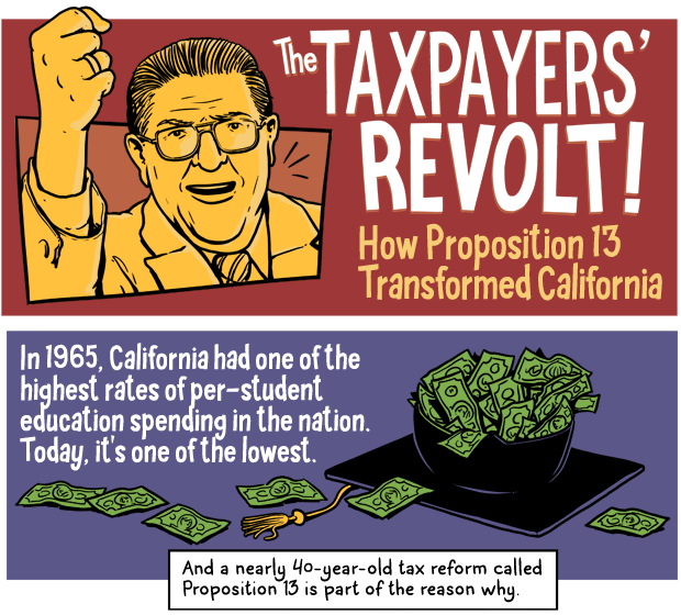 """proposition 13 """"moreover, as proposition 13 controls the taxation of commercial property as well  as residential property, the regime greatly favors the commercial enterprises of."""