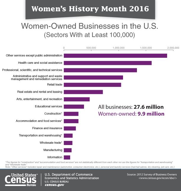 women biz