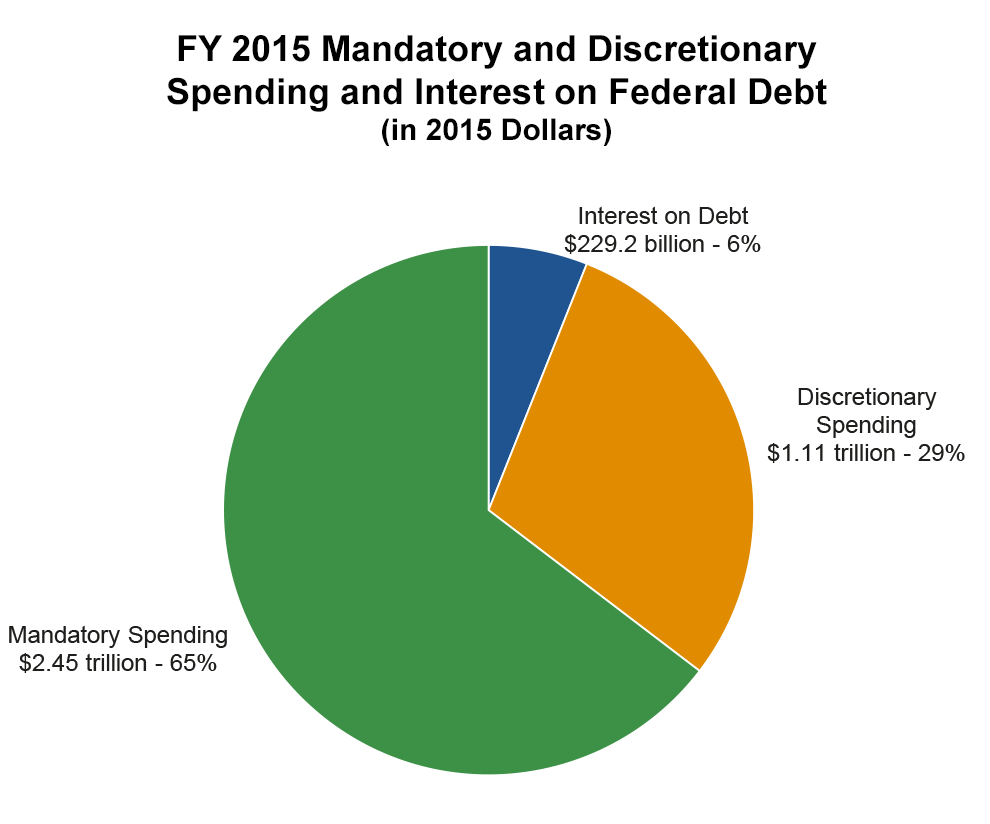 How big is the federal budget and what does it all pay for with mandatory and discretionary spending breakdown for 2015 courtesy of national priorities project nvjuhfo Choice Image