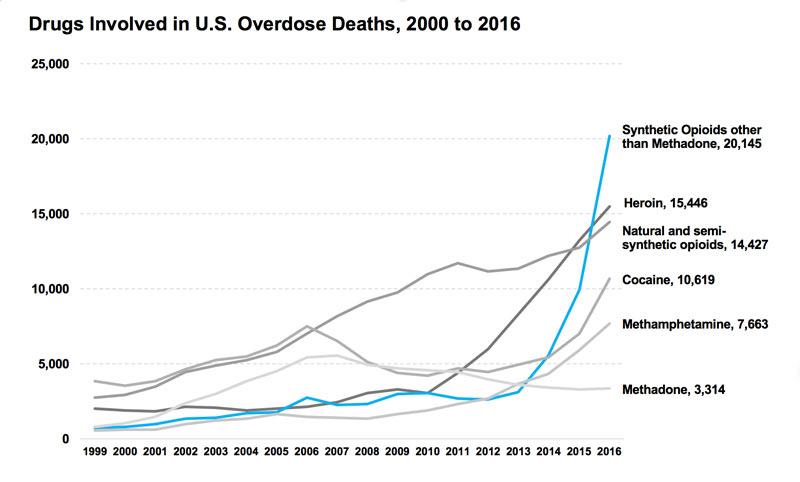 Inside America's Devastating Opioid Epidemic: How It Started