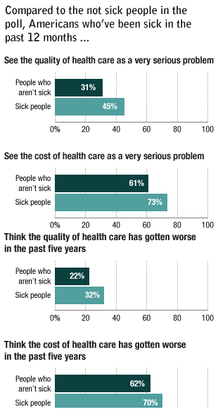 Source: NPR/Robert Wood Johnson Foundation/Harvard School of Public Health Poll. Credit: Alyson Hurt/Nelson Hsu, NPR