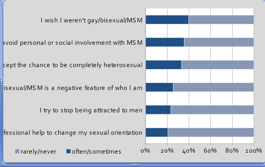 """Internalized homophobia"" among young men who have sex with men. (Source: Global Forum on MSM & HIV)"