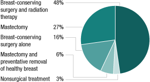 Treatment options by women diagnosed with DCIS. Source: Laura Esserman, UC San Francisco (Chart/NPR)