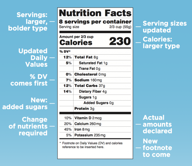 Proposed new food label from the Food and Drug Administration.