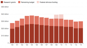 Graph of NIH funding