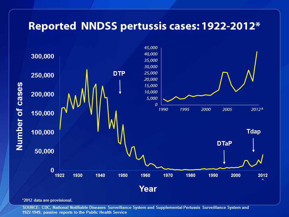 Cases of whooping cough dropped precipitously after introduction of the vaccine in the 1940s. The disease has been on the rise since health officials replaced the old vaccine with a newer version with fewer side effects. (Source: CDC)