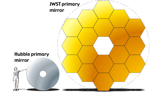 Comparing the sizes of the HST and JWST mirrors