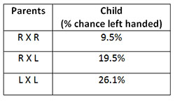 Even left handed parents only have left handed kids 26% of the time.  Data taken from here.