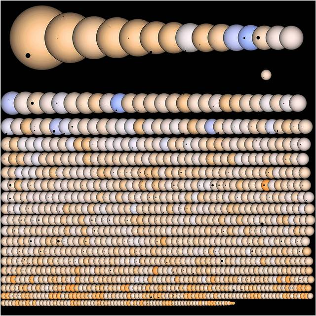 Using data from the Kepler telescope, scientists have identified 3,538 planets, 647 of which are roughly Earth-sized.