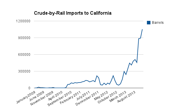 Barrels of oil coming into California by train, 2009-2013. Data from the California Energy Commission.