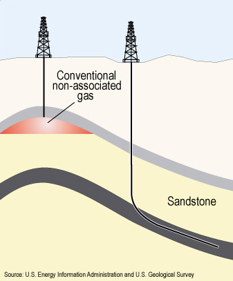Conventional drilling taps into reservoirs where oil and gas has pooled underground. Unconventional drilling goes deeper into the rock layers that generate oil.