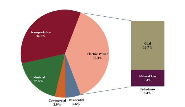 A snapshot of U.S. carbon emissions in 2012. (EIA/C2ES)