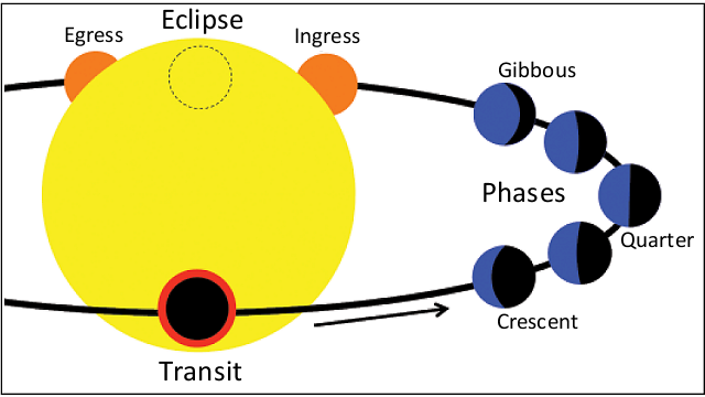 Exoplanet orbit