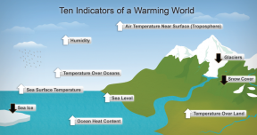 Ten indicators of global warming: science shows we've got all ten happening right now. (NOAA)