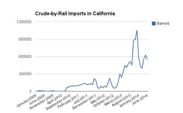 Data from the California Energy Commission.
