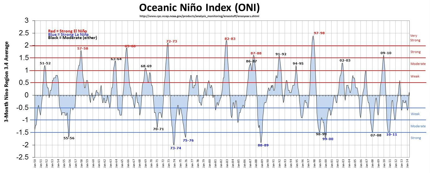 Sixty years of El Nino fluctuations. Note the big spike that coincided with the storms of 1997-98. (NOAA/CPC)