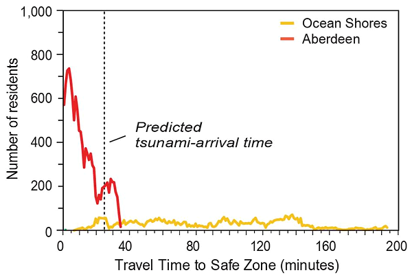 Tsunami evacuation graphs