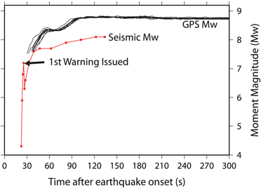 Quake detection by seismo and GPS