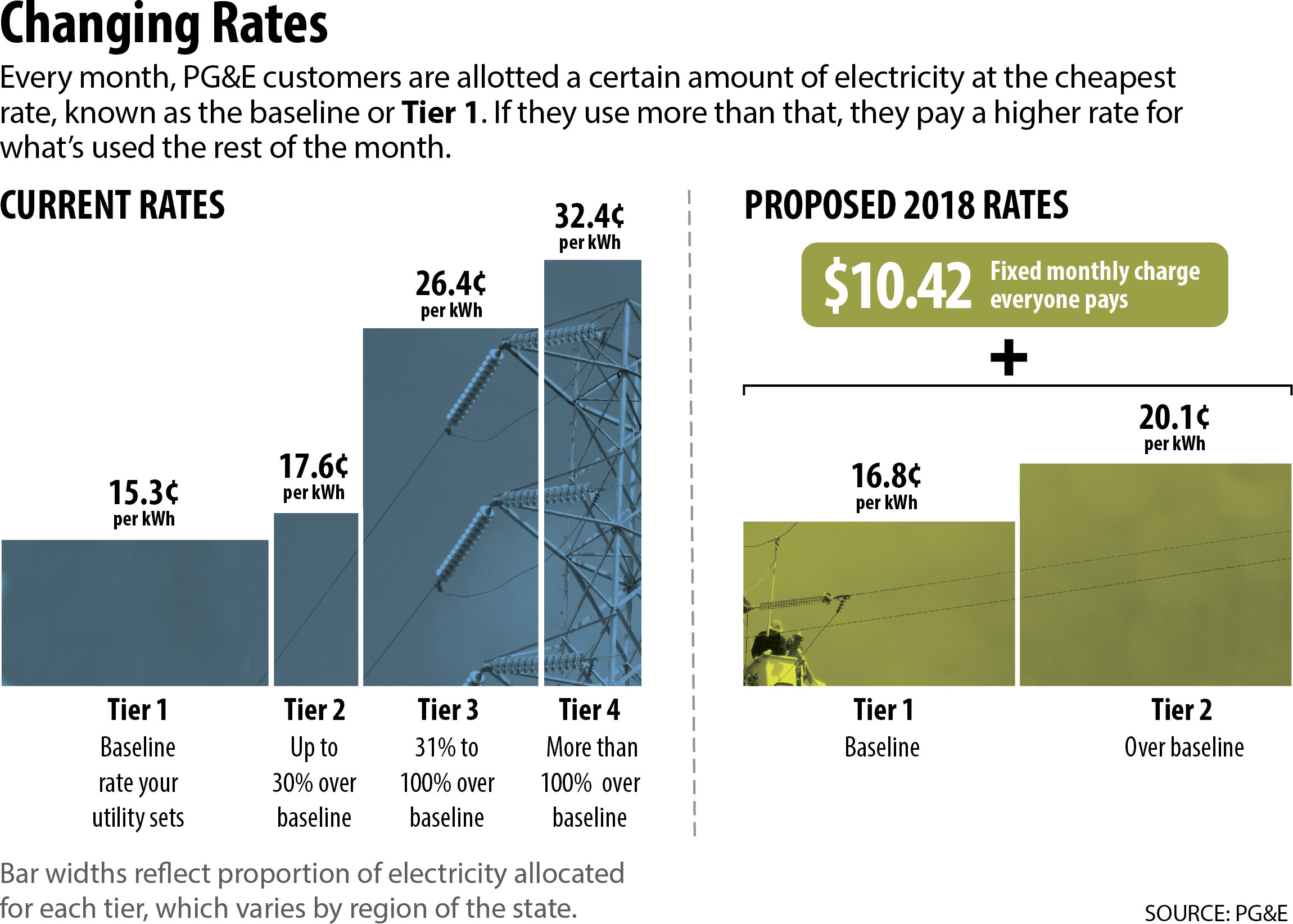 Best 28 electric bill increase calif power rates go for Best utility rates