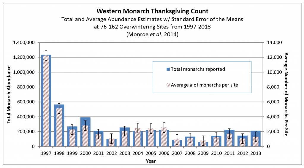 Overwintering monarchs populations along California's coasts declined by 90 percent since a high of 1.2 million in 1997. (Graph courtesy Xerces Society)