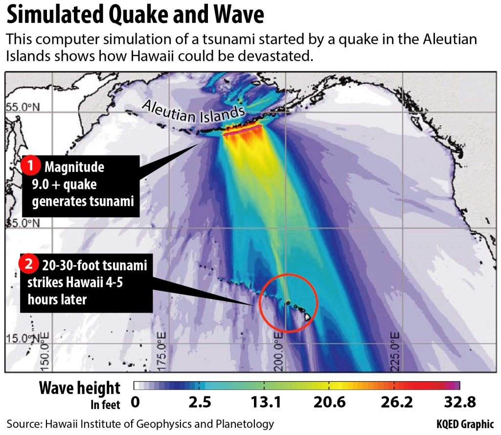 Computer modeling shows how an earthquake in the eastern Aleutians would focus tsunami energy toward Hawaii. The green band above Kauai, in particular, shows how the contours of the ocean floor focus even more of the energy directly on the state¹s northernmost island. Actual wave heights at landfall could be greater than colors indicate.