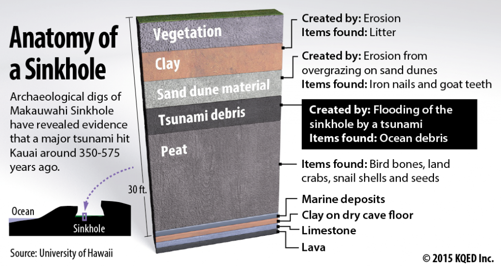 Tsunami cave layers