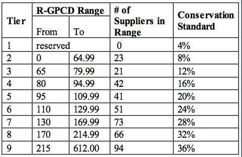 Breakdown of water saving thresholds that may be assigned to cities. R-GPCD refers to residential use measured as gallons per capita, per day. (SWRCB)