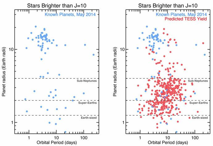 Left: Currently known planets. Right: Currently known planets, including the simulated population of TESS exoplanet detections. (TESS/NASA)