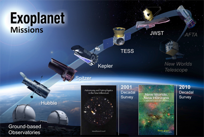 The evolution of NASA's exoplanet missions. (NASA/TESS)