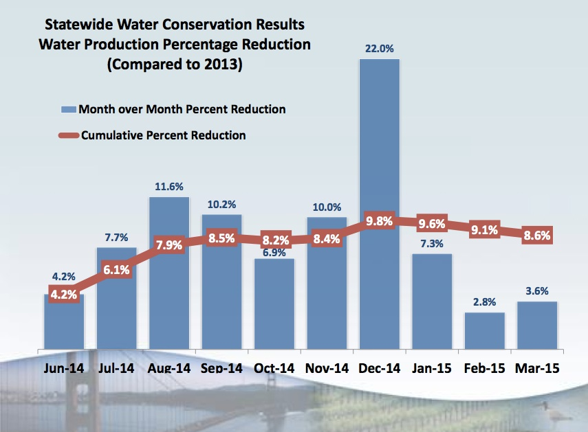State figures indicate that another 25 percent water savings could be a tall order for California consumers. (State Water Resources Control Board)