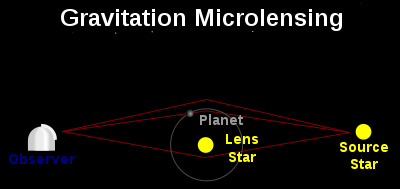 Diagram of a star and planet focusing the light of a more distant star toward on observer on Earth.